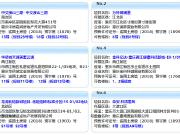 11月30日主城16项目获预售证 万科御澜道推新