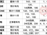 燃爆!年内南京近50家纯新盘将上市!多个热门板块发力!
