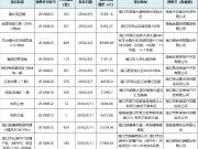 2月5-11日海口再添11张预售证 3191套房源入市