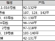 【认筹速递】6字头起地铁口江景房200余套房源今日认筹