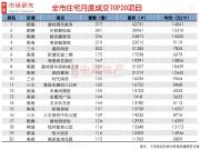 淡季不淡!7月顺德成主要供求区 容桂碧桂园项目稳坐成交榜首