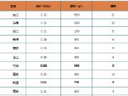 环比下跌62.4%!上周榕市区住宅成交均价28341元/㎡
