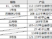 """【认筹速递】周末9项目认筹 万科""""砂子塘+南雅""""教育地产推新"""