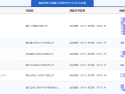 11月20日主城6项目获预售证 华侨城云麓台推新