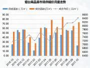 10月烟台商品房市场供不应求 成交均价再上涨