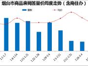 楼市周报(3.19-3.25):推盘集中网签 周度成交回稳