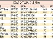 11月第一周楼市住宅成交现井喷 成交TOP10刚需盘占九成
