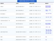 11月28日主城15项目获预售证 保亿御景玖园推新