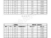 叶语郡1、8、、9、10、11# 均价8096元/平