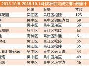 节后首周住宅成交环比上涨159% 苏高新吴江项目夺冠