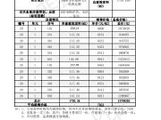 七星水岸20#毛坯电梯洋房 备案均价7921元/平