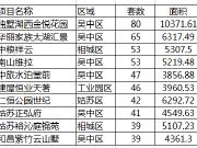 8月第一周住宅成交猛增9成 吴中6盘入围住宅成交TOP10