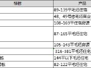 【认筹速递】城北热盘天健星沙刚需保利入局 今日长沙8项目认筹