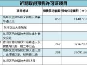 拿证速递:正翔滨河等6个项目1971套房源取得预售许可