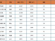 量价齐跌!上周榕市区新房成交量2.78万㎡ 下滑28.6%