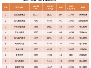 年底冲量 闽侯成交量大幅上涨 环涨191.9%