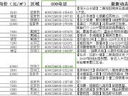 宜昌楼市2月1日最新报价!你想知道的楼盘价格都在这里!
