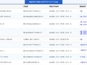 12月16日主城9项目获预售证 金科.集美阳光推新