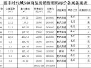 丽丰时代城最新备案10套商铺,备案均价约25524.5元/㎡
