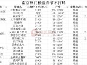 2021年春节不打烊!南京各大售楼处作息表出炉!