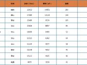 上周榕市区新房成交均价26373元/㎡ 呈量跌价稳态势