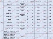 5月衡水6盘入网2575套 入网面积149316.3㎡