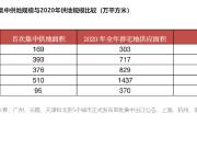 4月广州集中出让48宗宅地,这三个板块的宅地被看好