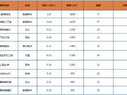 环比下跌5.3%!上周榕市区新房成交均价24800元/㎡