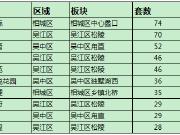 """上周住宅成交""""量价""""双跌 TOP10排行榜改善盘占半壁江山"""
