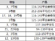 【认筹速递】8盘认筹 1500余房源入市 含梅溪湖地铁热盘