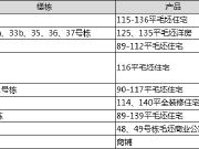 【认筹速递】南城名企五矿开始认筹 今日长沙共9项目认筹中
