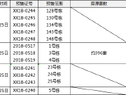 【拿证速递】长沙四项目拿证 2商业2住宅房源预计近日启筹