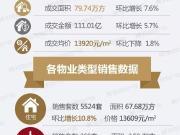昆明房价真的降了 11月住宅均价13609元/㎡环比下降3%