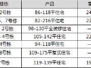 【认筹速递】7项目认筹中 拥一江一岛正地铁项目推9字头复式房