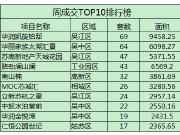 """""""红五月""""中旬楼市推新活跃 太湖新城改善盘登顶成交TOP5"""
