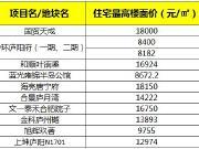 庐阳区10大纯新盘待入市 某新盘首开1.67万