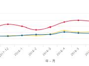 西宁北区房价持续走高 近一月环比上涨1.0%