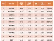 上周榕新房均价跌6.2%  闽侯成交量环比上涨85.5%