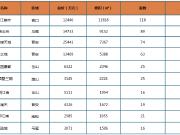 上周榕市区新房成交均价24755元/㎡ 环比上涨8.7%
