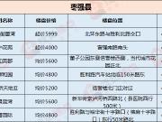 4000多的房价竟然在枣强县出现了 还不只一个楼盘