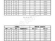 亿丰时代广场17#18层毛坯 均价7755元/平