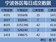 9月8日,宁波楼市成交111套,成交均价23164.94元\/平!