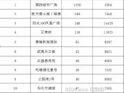 7月莆田楼盘销售十强榜单 前十总销量2025套