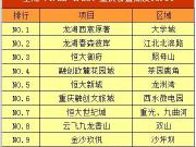 """重庆一周来电TOP10:龙湖西宸原著独""""受宠"""""""