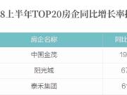 2018上半年房企业绩发布,中国金茂强劲黑马势态成瞩目焦点