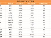 大红盘也没卖完 杭州摇号平均中签率7.24%