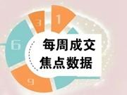 焦点数据:深圳新房成交三连跌上周网签681套创新低