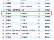中骏集团董事局主席黄朝阳位居2019中国慈善榜第七位