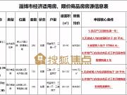 """在淄博,这些楼盘的""""售价"""",比西区""""地价""""还便宜,买到就赚到"""