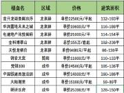 预·鉴 | 东进 东门区域新增预售项目盘点